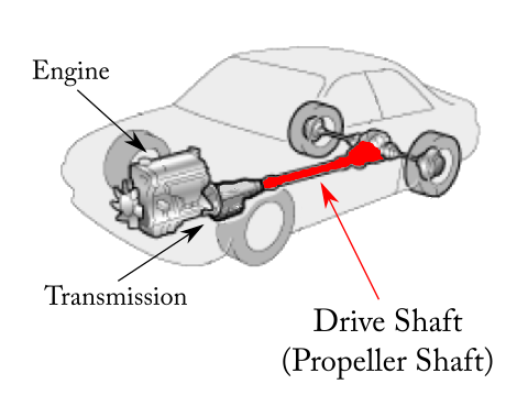 car-drive-train-power-transfer-analogy